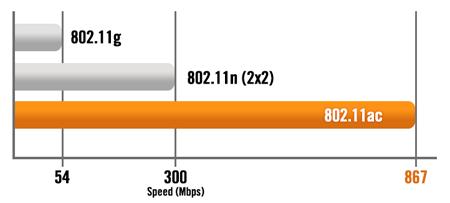 Wi-Fi Speeds Chart