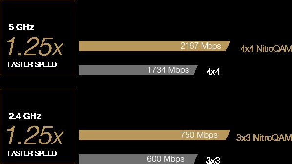 Wi-Fi Faster 1.25x